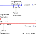 Temp Parameters